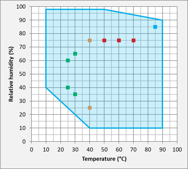 Műszaki alkatrészek anyagvizsgálati tesztje, különösen a THB tesztek (85/85)