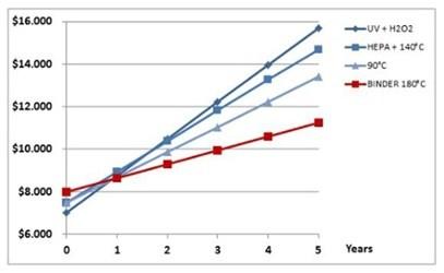 Binder costs CO2-Incubator