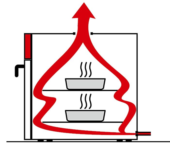 Trockenschrank Cross-Flow-Prinzip